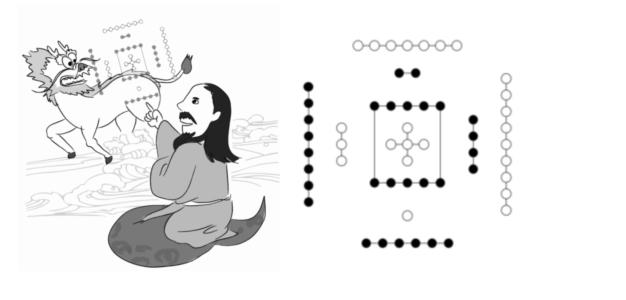 伏羲看到的河圖示意圖,以及河圖的符號