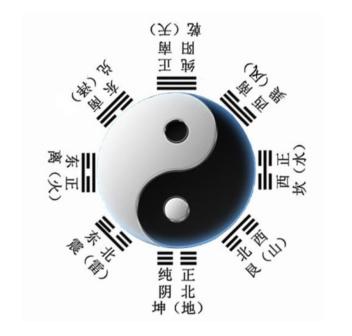 「四象」形成之後,就會出現象徵自然界八種物質的「八卦」圖